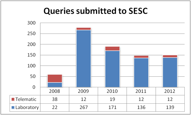 Evolution of the arrival of queries at SESC in its 5 years of operation.