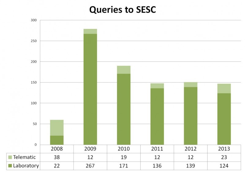 Evolution of the number of queries arrived to SESC. The number of consultations was virtually unchanged compared to the previous two years, leveling off in the number of 150 consultations a year. There has been, though, a remarkable increase in the number of telematic consultations over the previous two years.