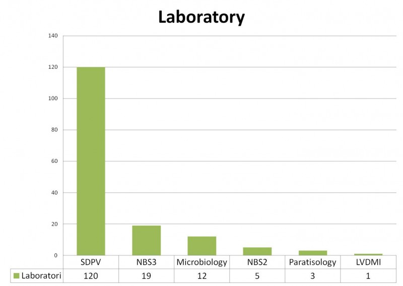 Distribution of the samples according to the diagnostic service. SDPV:  veterinary pathology diagnostic service. BSL3 biocontainment level unit 3 in CReSA. NBS2 CReSA conventional laboratories. The microbiology and parasitology laboratories are from the veterinary school at UAB. LVDMI: Veterinary Diagnostic Laboratory for Infectious Diseases. The same query can generate different samples in the same service or different services.