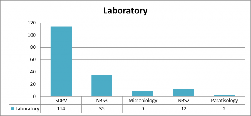 Distribution of the samples according to the diagnostic service. SDPV: veterinary pathology diagnostic service. BSL3 biocontainment level unit 3 in CReSA. NBS2 CReSA conventional laboratories. The Veterinary bacteriology and mycology service (SVBM) and the parasitology laboratories are from the veterinary school at UAB. The same query can generate different samples in the same service or different services