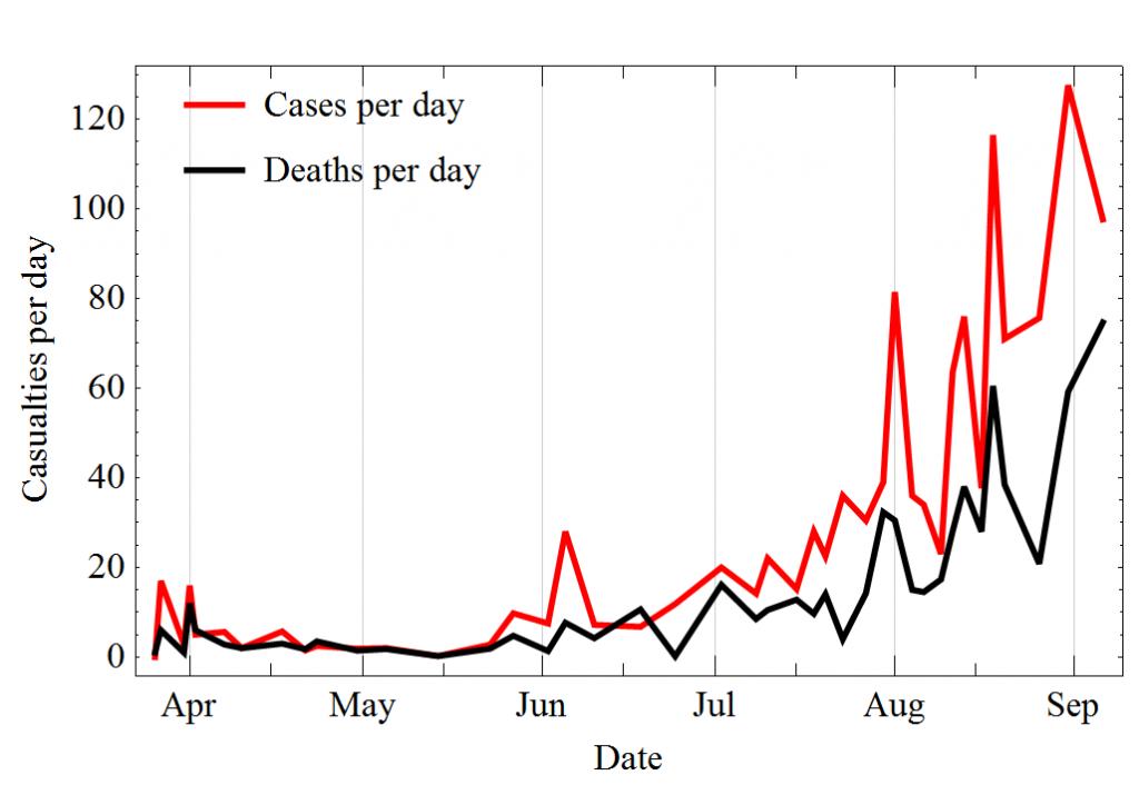 Gràfica que mostra l'evolució dels casos els darrers mesos. El pendent es fa força inclinat les últimes setmanes.